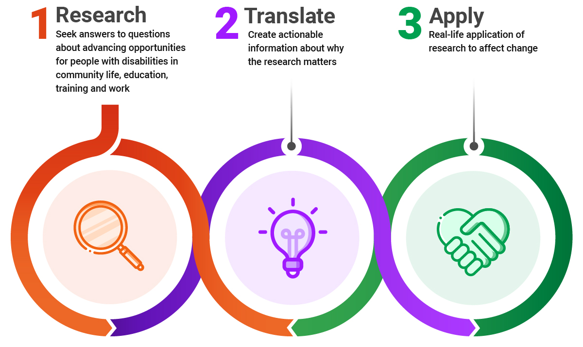 graphic depicting a cycle from research to translation to application